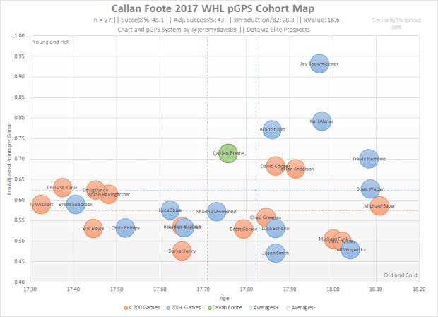Callen Foote pGPS graph